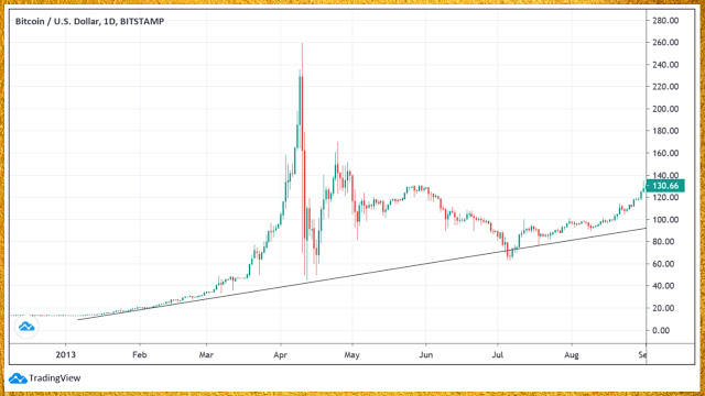 Bitcoin bubble 2013