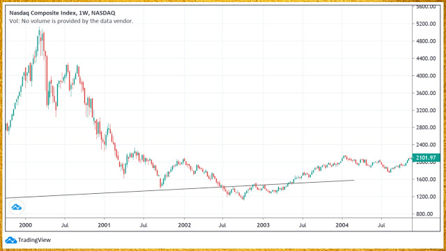 NASDAQ bubble chart weekly scale