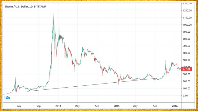 Bitcoin bubble chart 2014