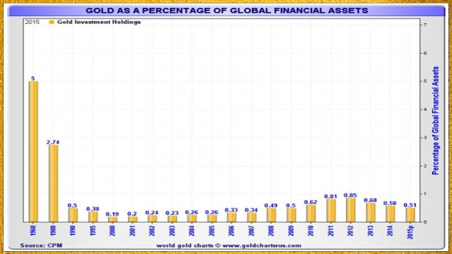 Asset allocation to gold