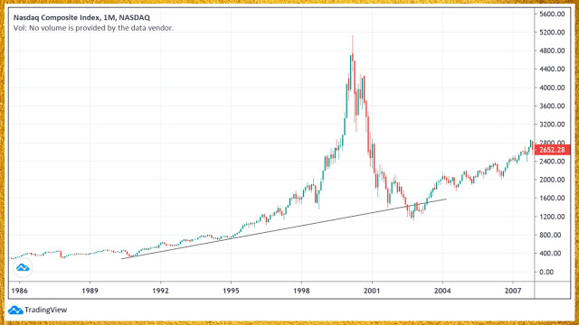 NASDAQ bubble chart monthly scale