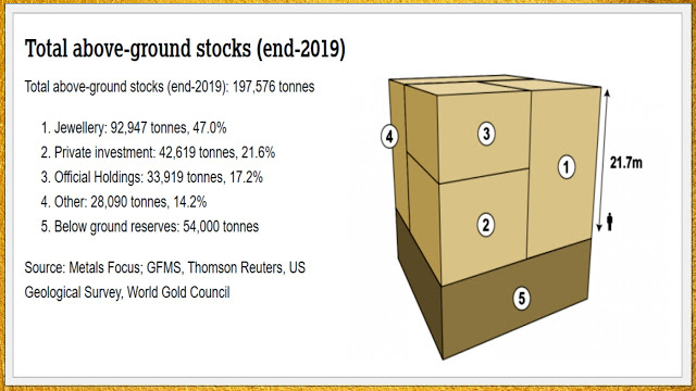 Above ground gold stocks