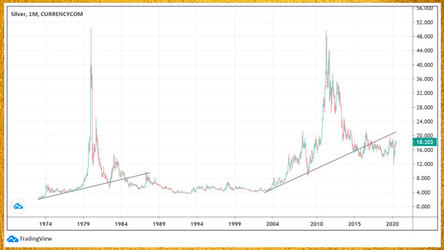Silver bubble chart monthly scale