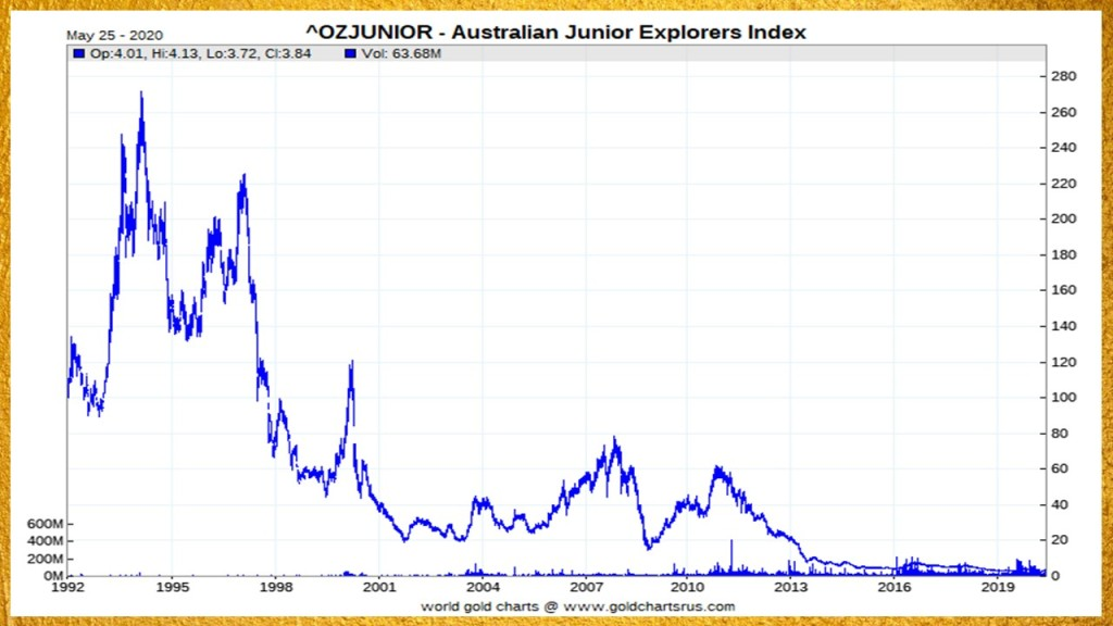 Australian gold explorers index
