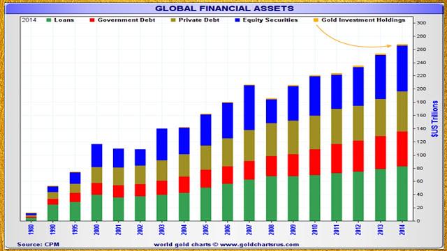 Global financial asset allocation