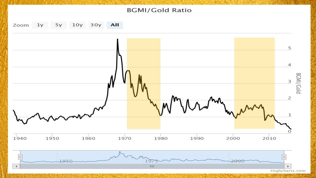 Barron's gold mining index to gold ratio
