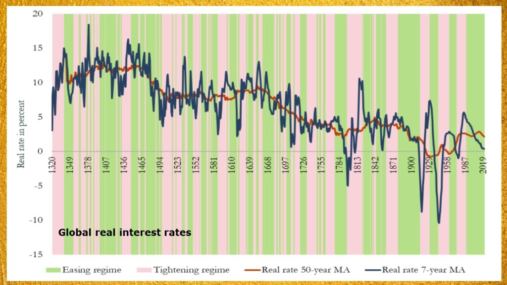 Centuries of real interest rates