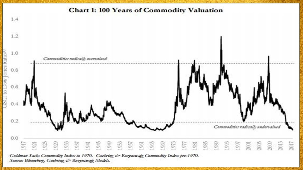 Commodity valuation chart