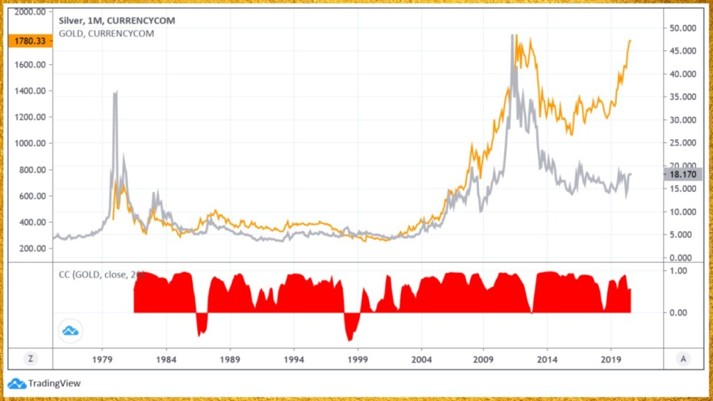 silver correlation to gold