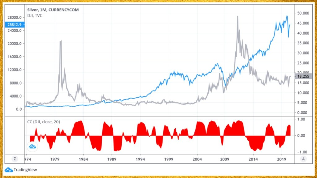 silver correlation to stocks