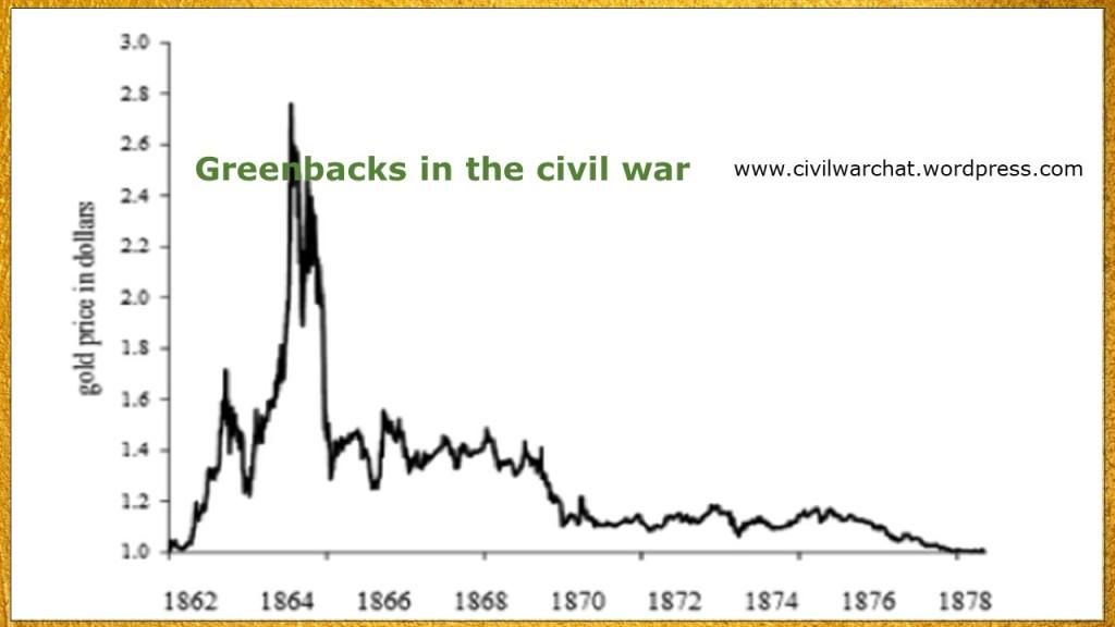 Gold price during US civil war