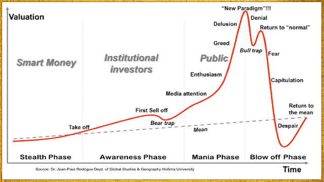 Chart of psychology of an asset bubble