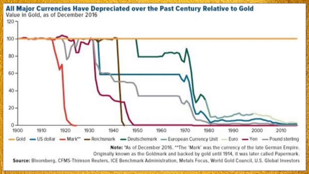 Fiat currency depreciation against gold