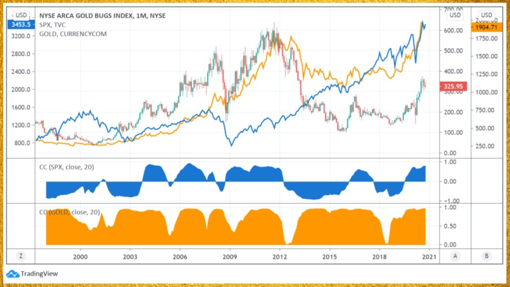 correlations between gold, miners and stocks.