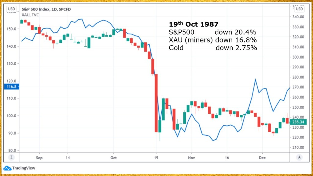Gold miners vs sp500 chart 1987