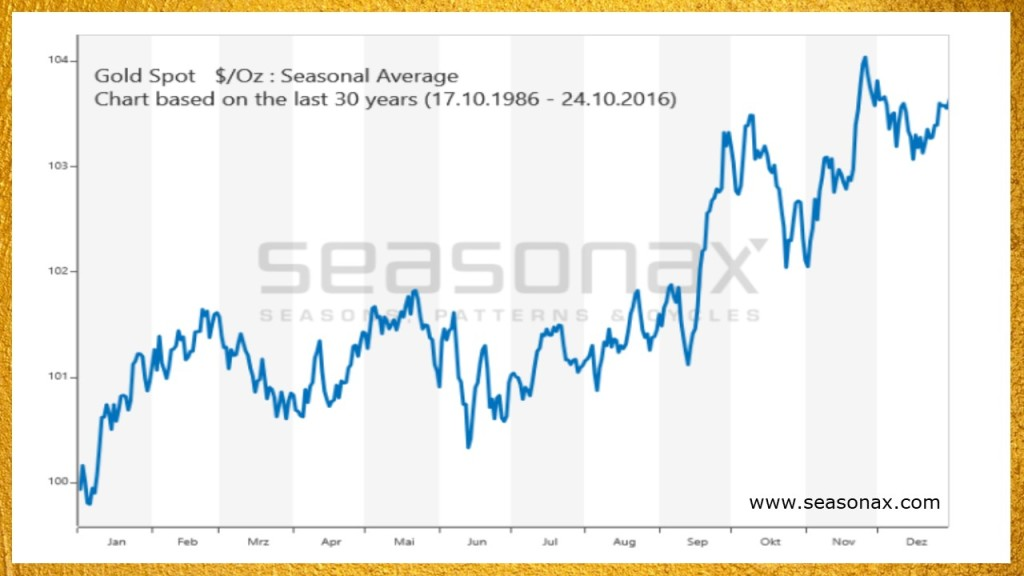 seasonal variation in the gold price