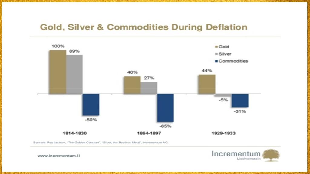 Deflation effect on silver