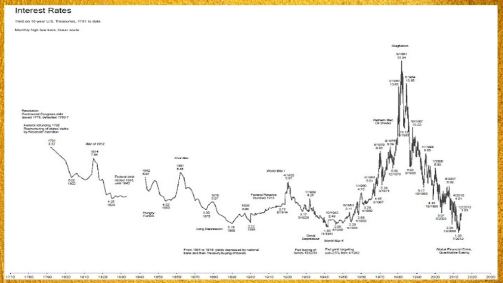 200 year chart of nominal interest rates