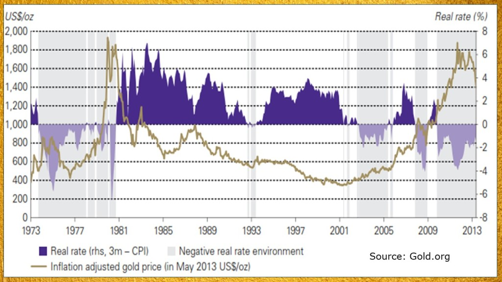 Real interest rate vs gold