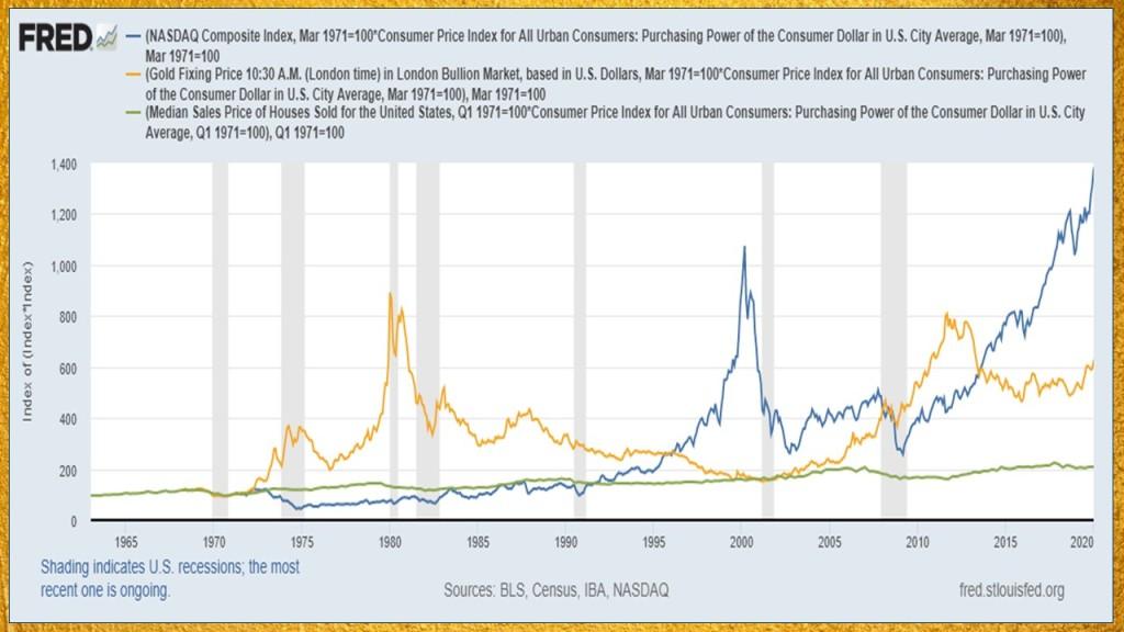 inflation adjusted investment returns
