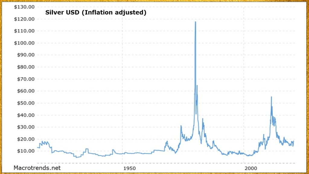inflation adjusted silver price