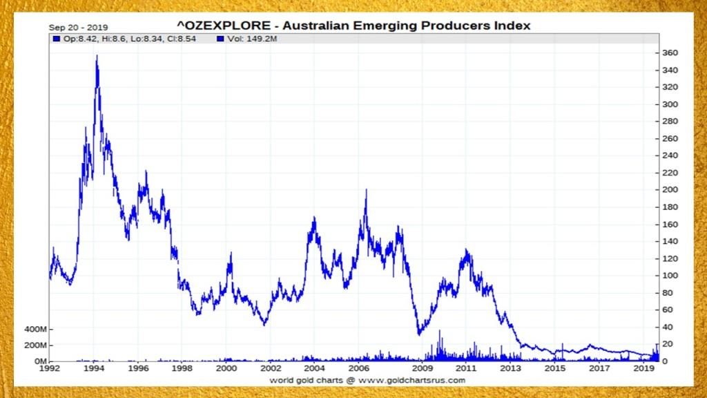 Australian junior gold miners index