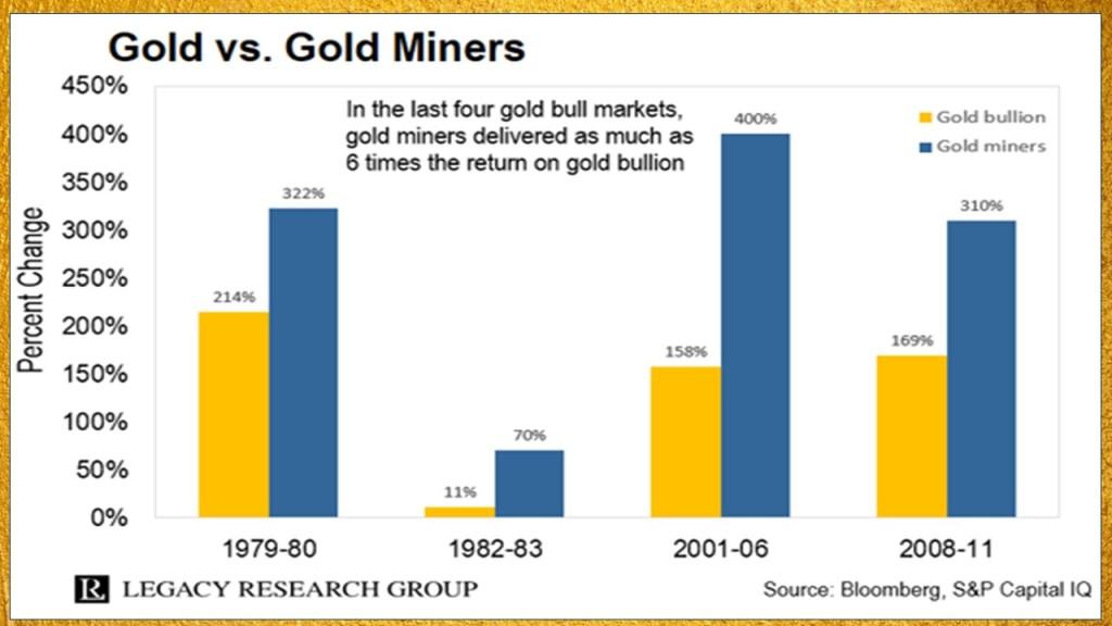Gold mining stock returns