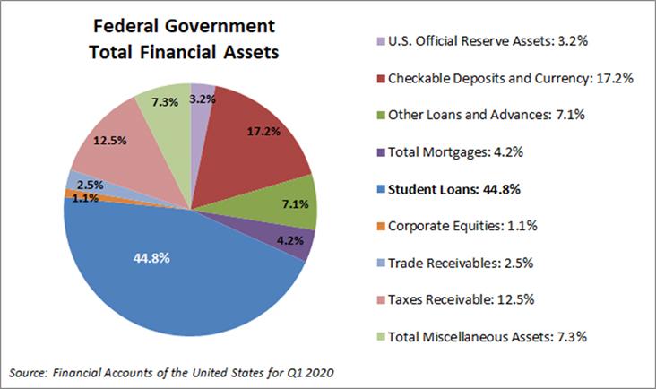 US financial assets
