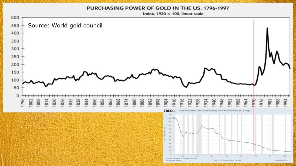 purchasing power of gold vs US dollar