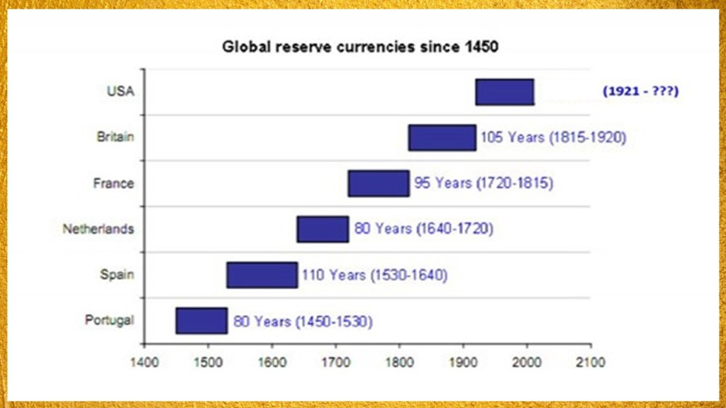 global reserve currencies in history