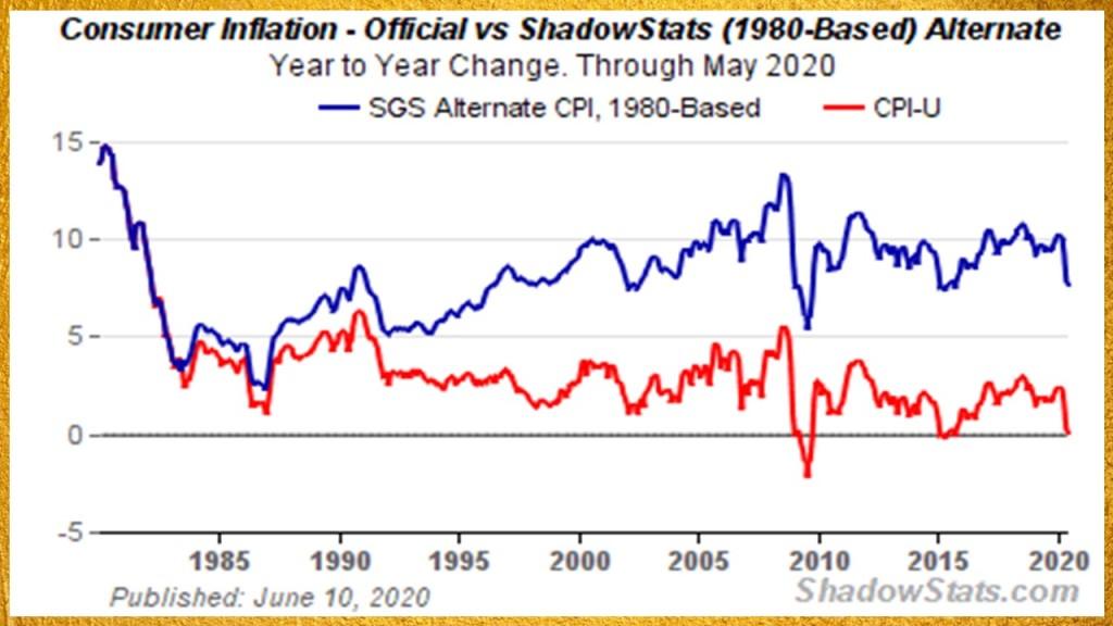 Shadow stats cpi