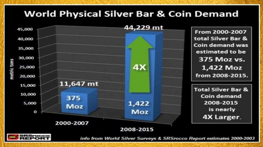 silver coin and bar demand