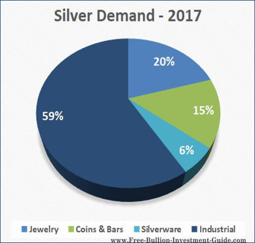 Industrial uses for silver