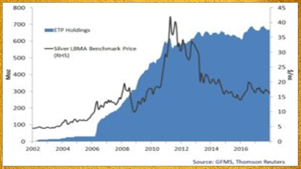 Silver ETF inflows