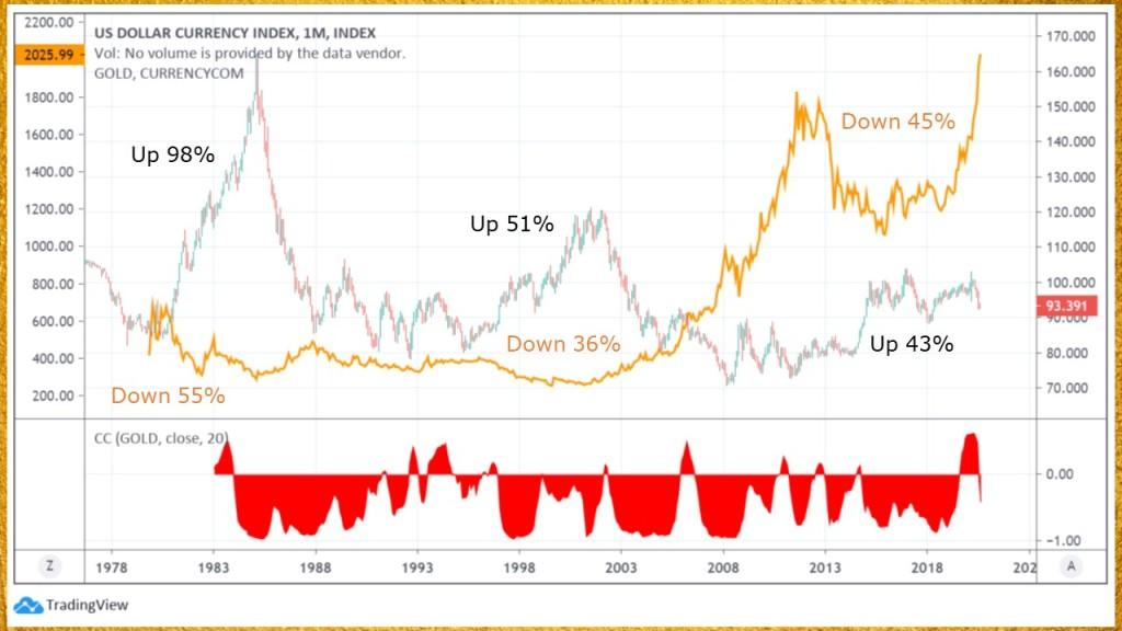 DXY vs gold price