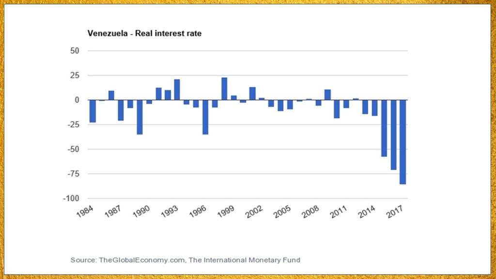 Venezuela real interest rate